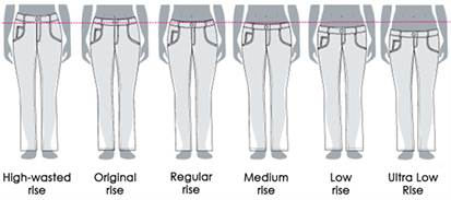 types-of-rises-jeans